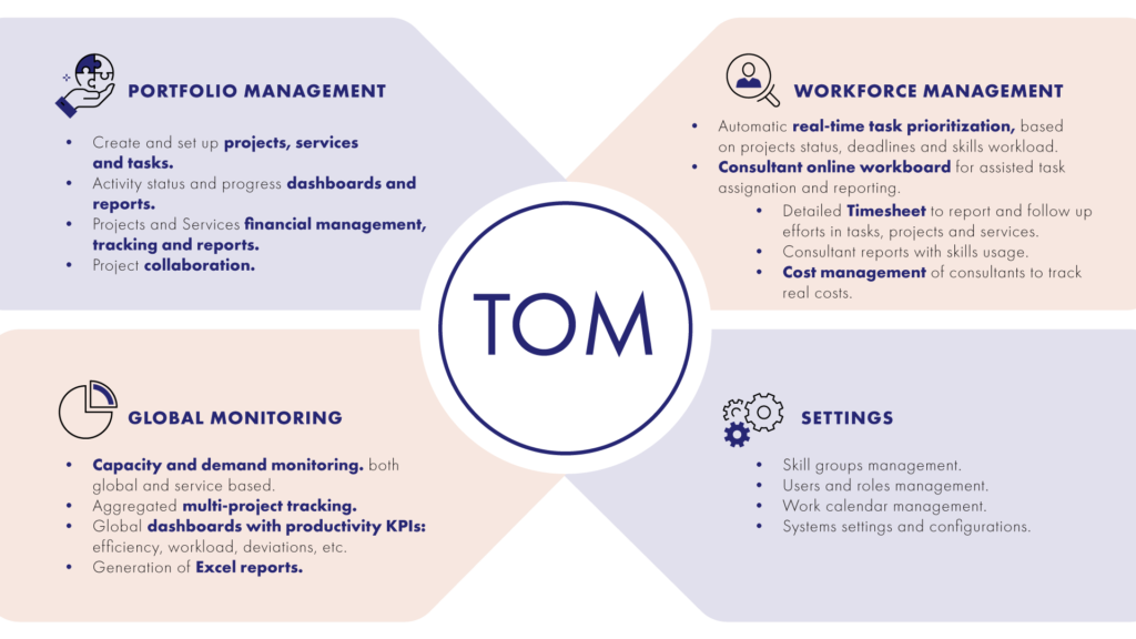 Transforming Operations Management